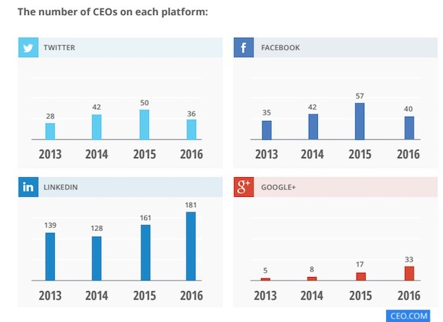 number-of-ceo-on-digital-platform