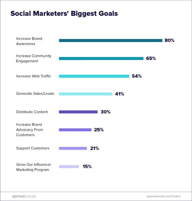 social-marketers-biggest-goals