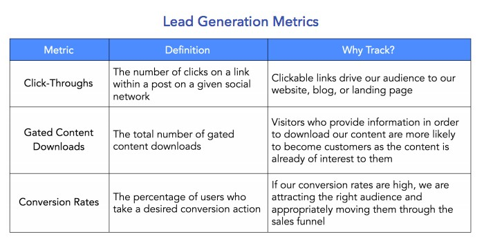 lead generation metrics