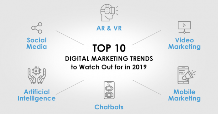 Top10DigitalMarketingTrends