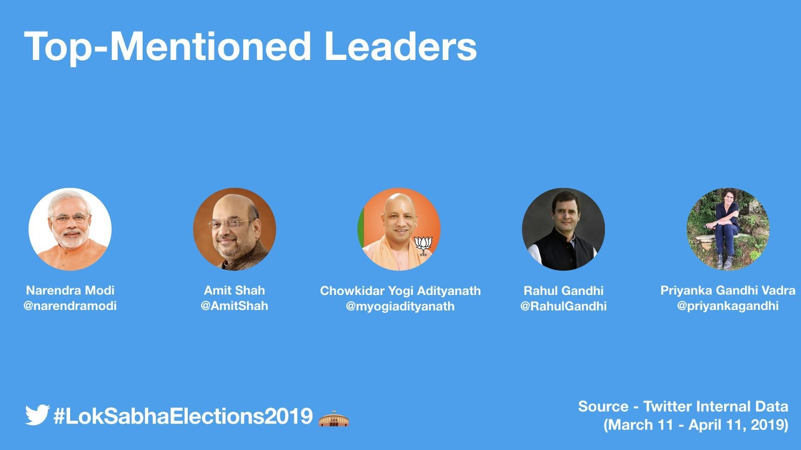 twitter mentioned leaders