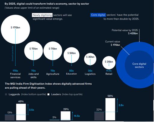 digital transform India's economy