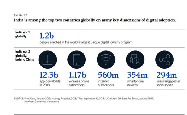 dimensions of digital adoption