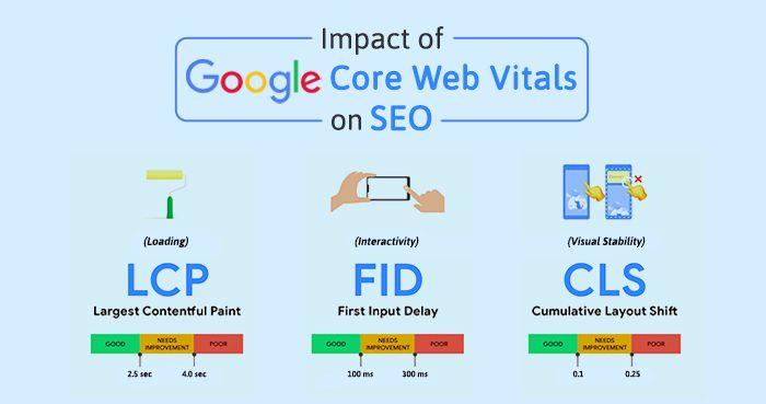 google core web vitals-finessse-interactive